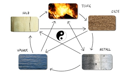 Die fünf Elemente © imaginando - Fotolia.com