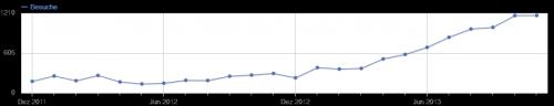 Die Besucherentwicklung von www.bauen-und-gestalten.de bis November 2013. Quelle: Piwik.org